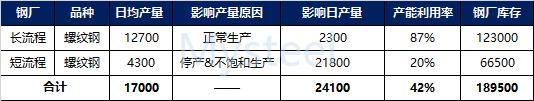 Mysteel调研:湖北省建筑钢材钢厂生产情况调研(2021年2月4日)