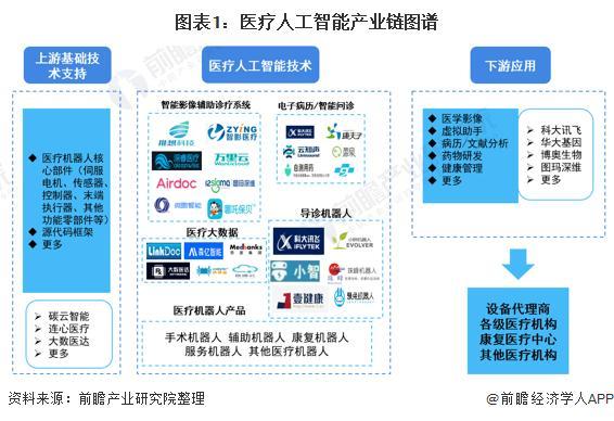 预见2021:《2021年中国医疗人工智能产业全景图谱》