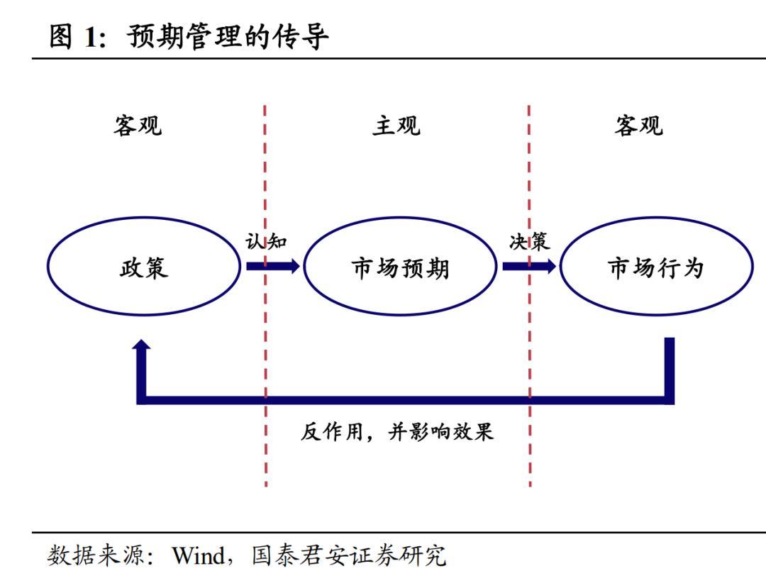 如何理解央行的预期管理?