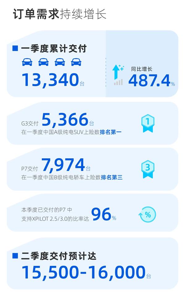 同比飙升600%以上!小鹏汽车第一季度财务报告:交付和收入创历史新高