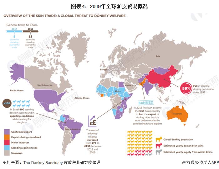图外4:2019年全球驴皮贸易概况