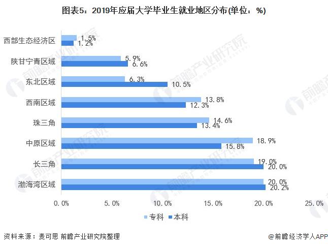图外5:2019年答届大学卒业生就业地区分布(单位:%)