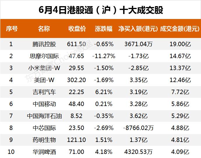 南向资金今日净流出10.87亿港元 大幅净卖出小米集团-W12.19亿港元