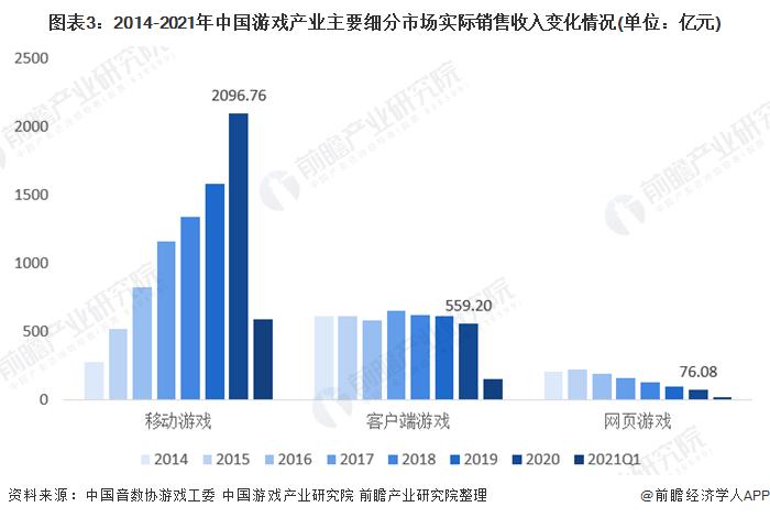 图表3:2014-2021年中国游戏产业主要细分市场实际销售收入变化情况(单位:亿元)
