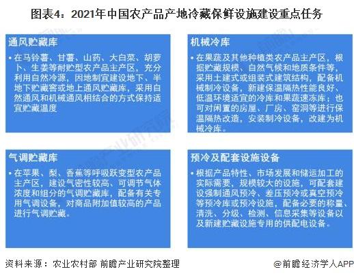 图表4:2021年中国农产品产地冷藏保鲜设施建设重点任务