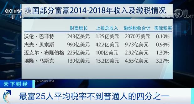 凤凰城代理注册年入38亿却一分税没交!美国亿万富豪避税法曝光 巴菲特、马斯克、贝索斯在列