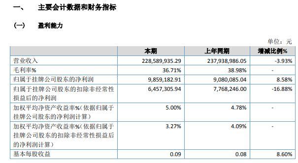 华环电子2020年净利润958.92万元,同比增长8.58%