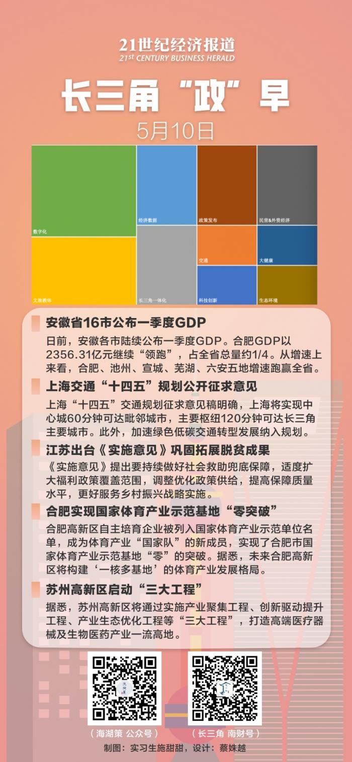 上海一季度gdp_重庆今年一季度GDP接近6000亿,较天津市经济总量约相差多少?