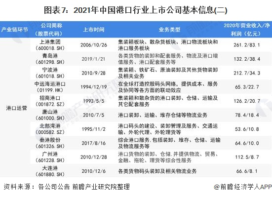 图表7:2021年中国港口行业上市公司基本信息(二)