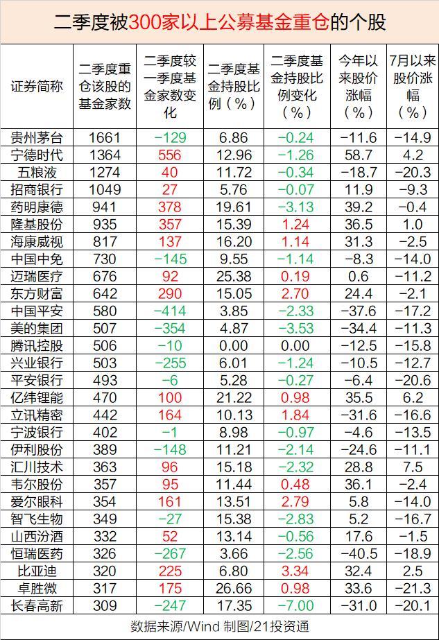 """""""宁组合""""PK""""茅指数"""" 基金抱团重仓股曝光 谁更受欢迎?"""