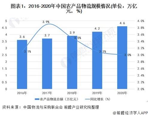 图表1:2016-2020年中国农产品物流规模情况(单位:万亿元,%)