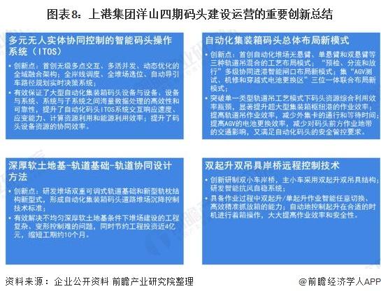 图表8:上港集团洋山四期码头建设运营的重要创新总结