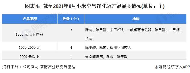 图表4:截至2021年8月小米空气净化器产品品类情况(单位:个)