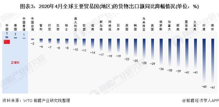图表3:2020年4月全球主要贸易国(地区)的货物出口额同比降幅情况(单位:%)