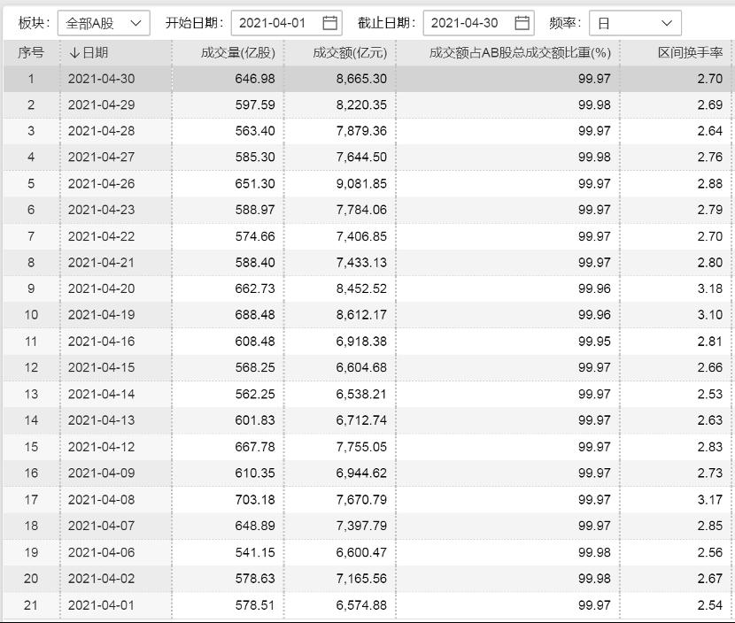 百度排名_人均赚了1万元!4月最牛个股涨逾400% 最熊个股跌逾70% 你赚钱了吗?插图5