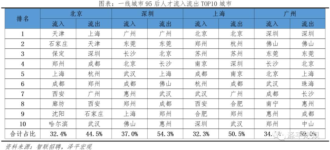 《千里马人工计划软件_中国城市95后人才吸引力排名:2021年95后人才去哪了?》