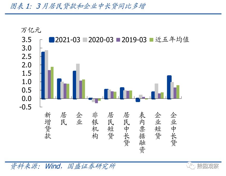 郭盛证券:信用加强了吗,社会金融收紧了吗?