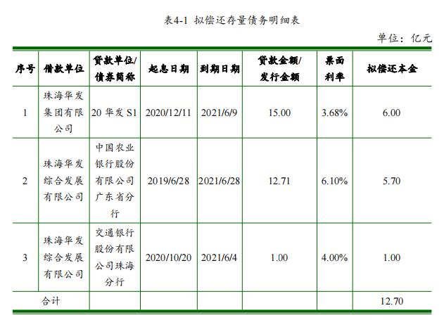 法华集团:成功发行15亿元超短期融资券,票面利率3.50%
