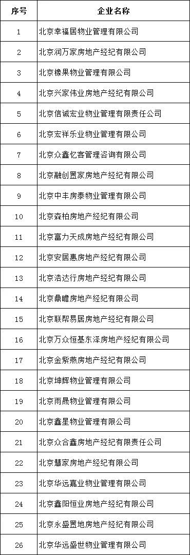 北京市住房和城乡建设委员会严格查处了学区房炒卖和非法买卖变更行为:在知名网站上对26家机构进行了调查和采访