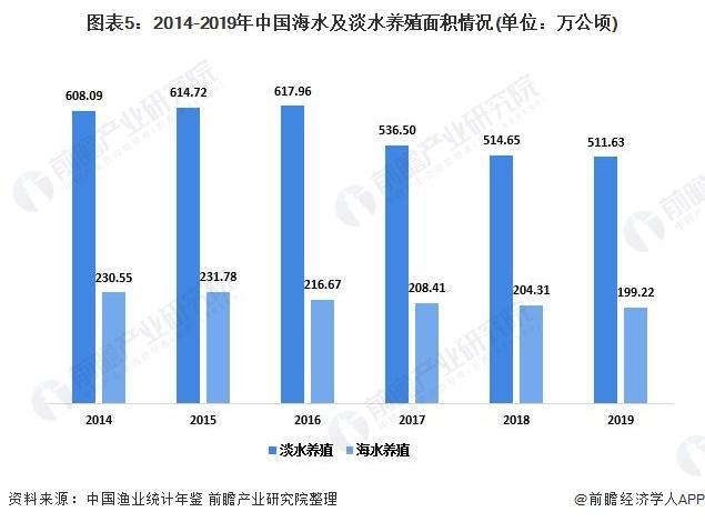 图表5:2014-2019年中国海水及淡水养殖面积环境(单元:万公顷)