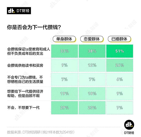 古今seo_若干钱才算财政自由?看看独身、恋爱和婚后人士的回覆插图8