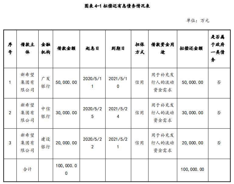 新希望集团:成功发行10亿元超短期融资券,票面利率3.85%