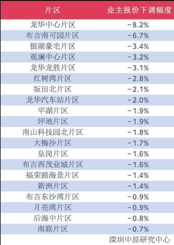 机构:上周深圳20区二手房价格下跌,龙华中心区下跌8.2%
