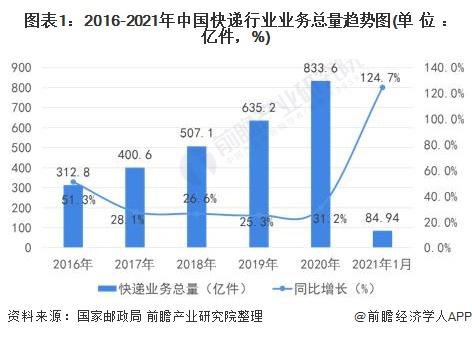 2021年中国快递包装行业市场现状及发展趋势分析 到2025年国内基本实现绿色转型