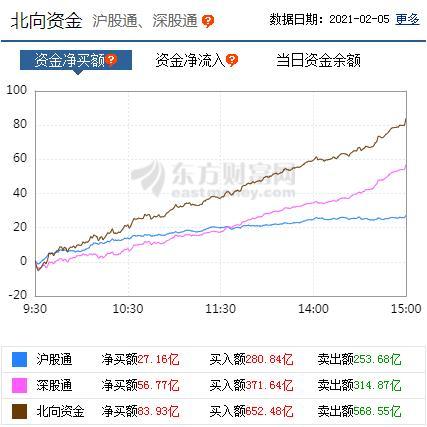 三大a股指数回落:银行股大涨,北行基金净买入超过80亿元