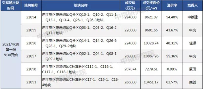 重庆第一批集中土地供应拍卖结束,46块土地的总成交额为635亿元