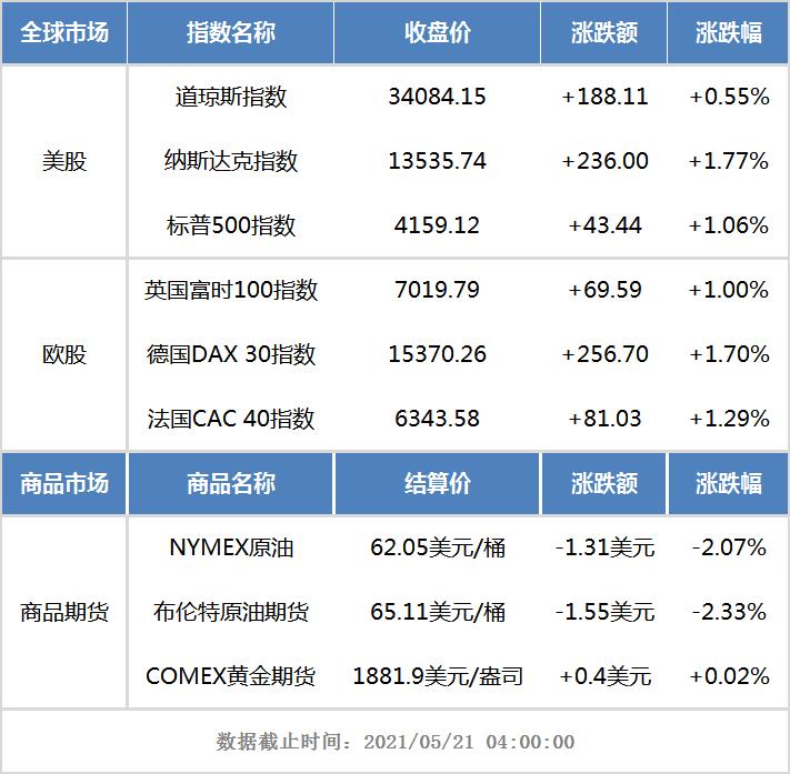 隔夜外盘:欧美股市全线收涨 国际油价跌超2%