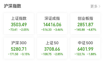 外围市场动荡 基金重仓股更加惨淡