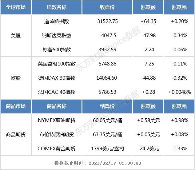 齐鲁证券官方下载隔夜外盘:欧美股市涨跌不一 区块链、工业大麻板块表现强势