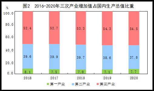 国家统计局:2020年国内生产总值101.6万亿元,比上年增长2.3%