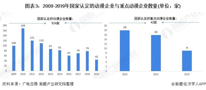 图表3:2009-2019年国家认定的动漫企业与重点动漫企业数量(单位:家)