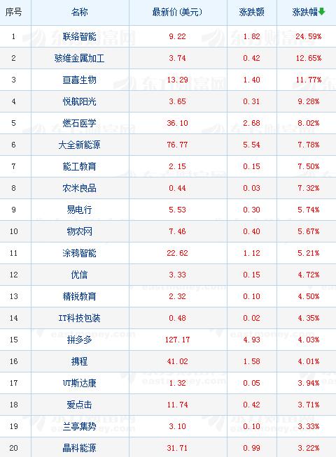 中国人气概念股周三收盘涨跌,区块链概念股集体下跌