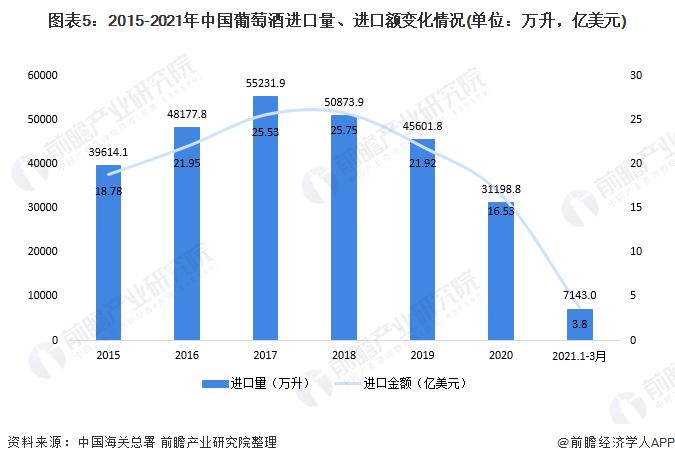 图表5:2015-2021年中国葡萄酒进口量、进口额变化情况(单位:万升,亿美元)