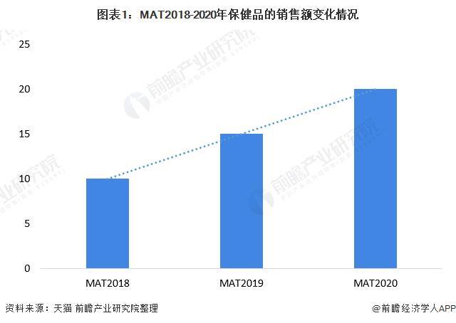圖表1:MAT2018-2020年保健品的銷售額變化情況