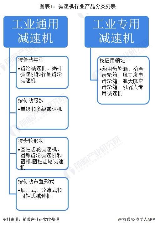 2020年中国减速机行业供需现状分析 工业机器人发展带动减速机需求增长【组图】