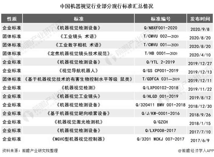 中国机器视觉行业部分现行标准汇总情况