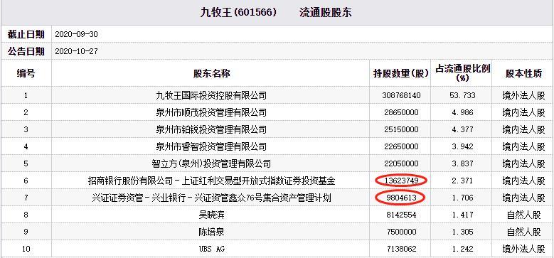 九王牧下跌至华泰白锐管理指数基金和邢正资产管理计划持有股份