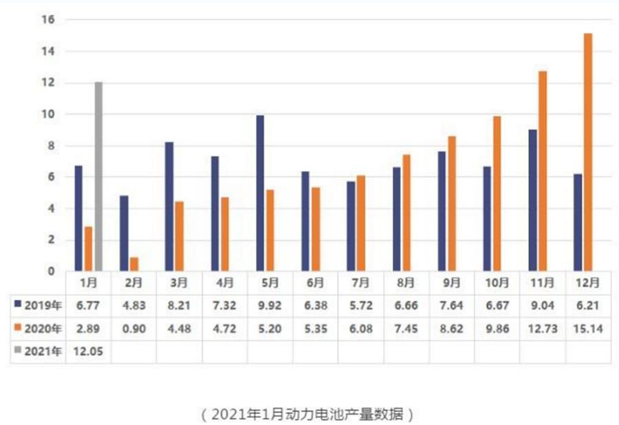 动力电池市场迎来开门红 1月装机量猛增273.9%至8.7GWh
