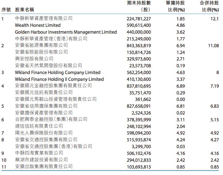 徽商银行2020年净利润为95.70亿元 同比下降2.54%