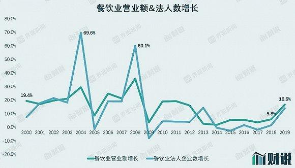 """净利润下跌90%的""""火锅茅""""海底捞 高估值还能维持多久?"""
