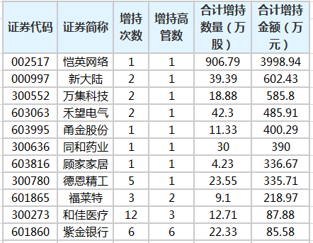 44股获高管增持 恺英网络获增持金额最多