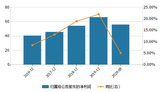 资本饥渴?杭州银行上市不到五年,再融资超过570亿,信用减值损失大幅增加,被监管部门查询