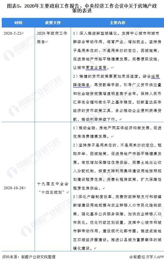 图表5:2020年主要当局事情陈诉、中央经济事情集会会议中关于房地产政策的表述