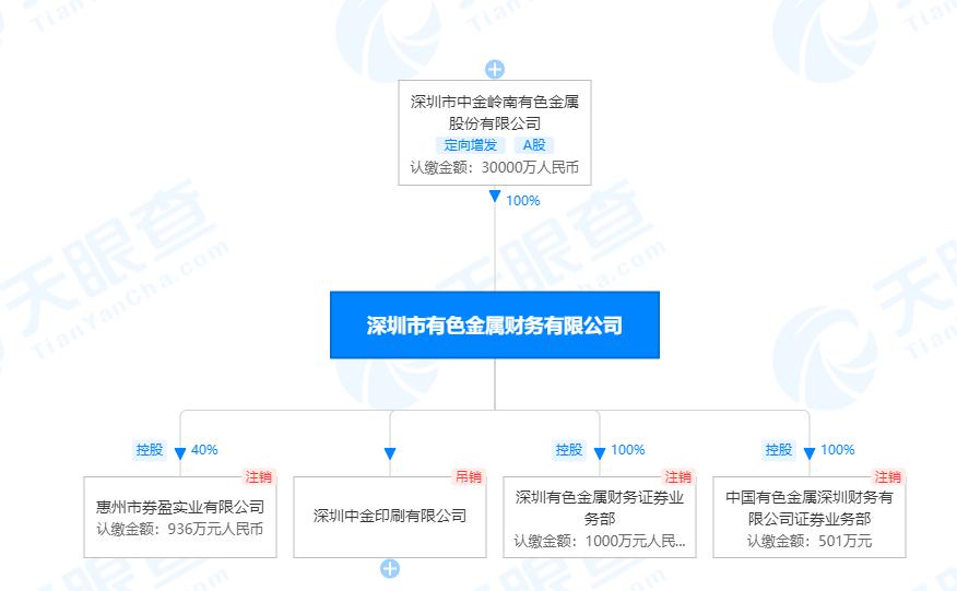 刚刚!深圳一家财务公司获批解散