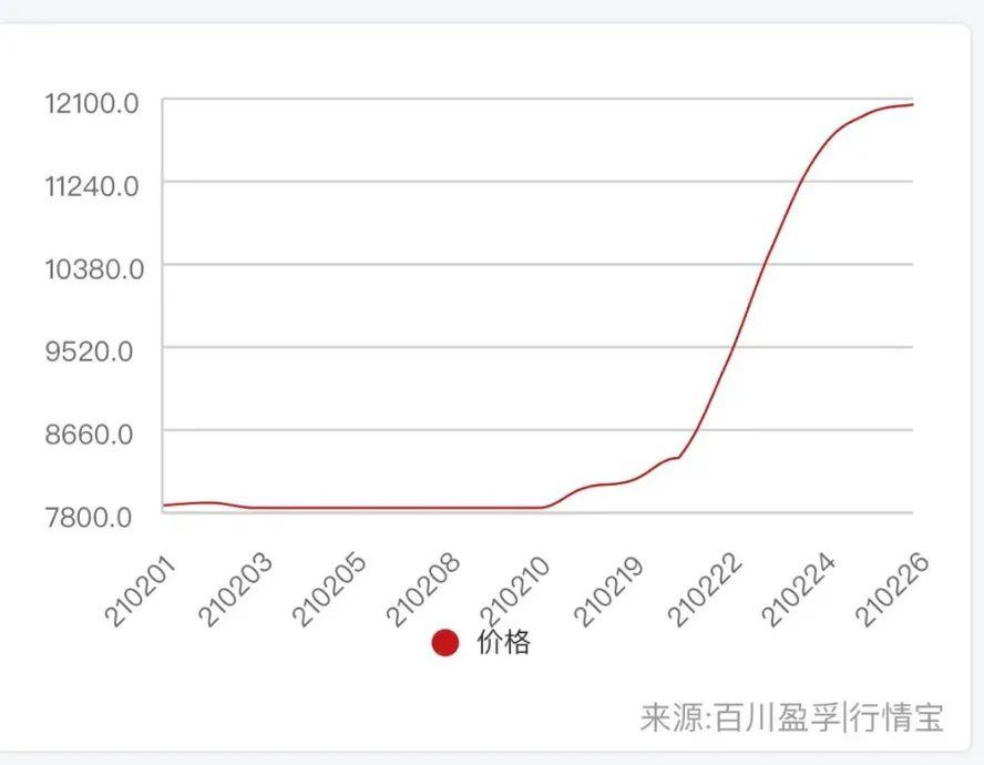 """又一种化工原料价格""""一飞冲天"""" 上市公司已将产能提到最高"""