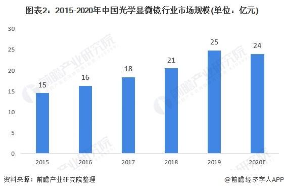 图表2:2015-2020年中国光学显微镜行业市场局限(单元:亿元)